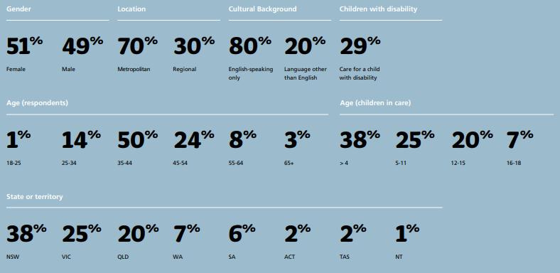 Study-Demographic